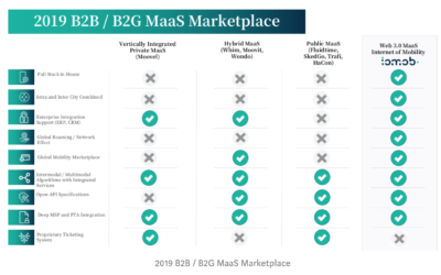 Towards an Open B2B / B2G MaaS Marketplace