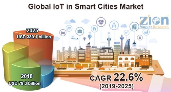 Global IoT in Smart Cities Market Worth Reach USD 330.1 Billion By 2025