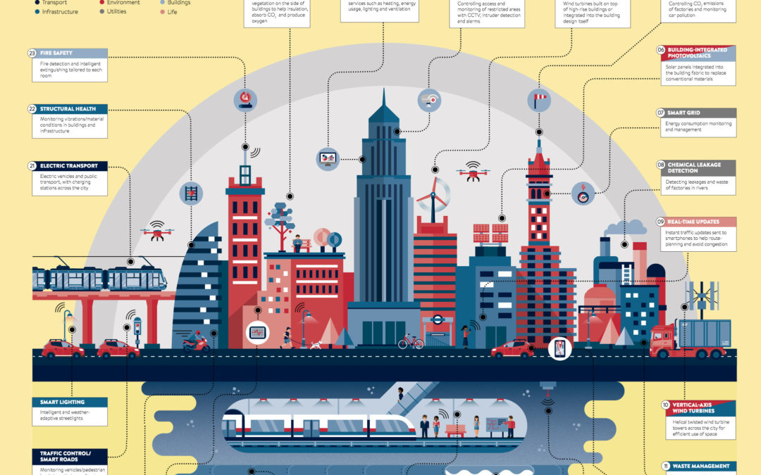 This is what the cities of the future could look like